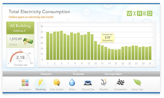 Home Energy Monitoring - Pure Energy Technology