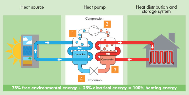 Heat Pumps in Ireland - Use Stored Geothermal Energy To Heat Your Home